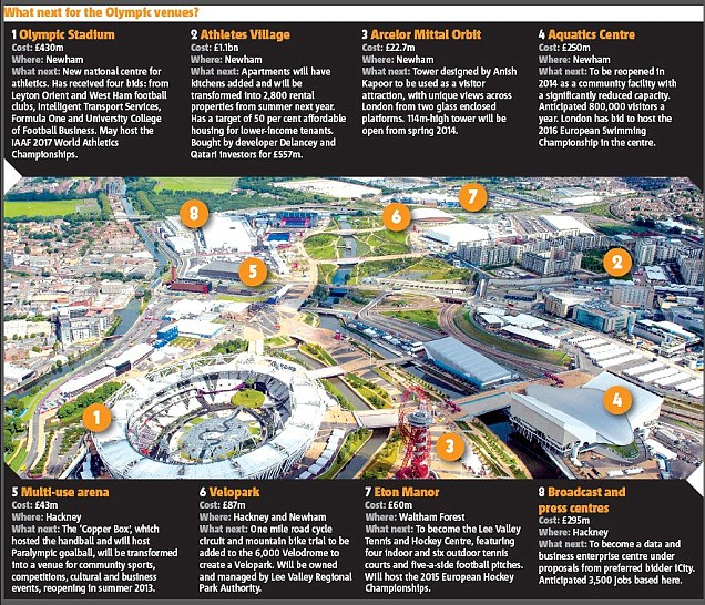 Planned Development after the London Olympics - The East End